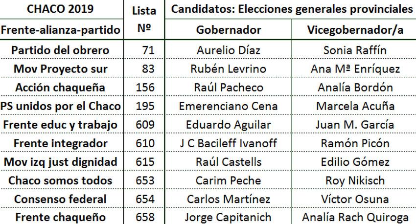 Quitilipi elige Gobernador, Vice y Diputados 4